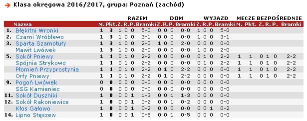 okregowka-1kolejka-sezon16-17
